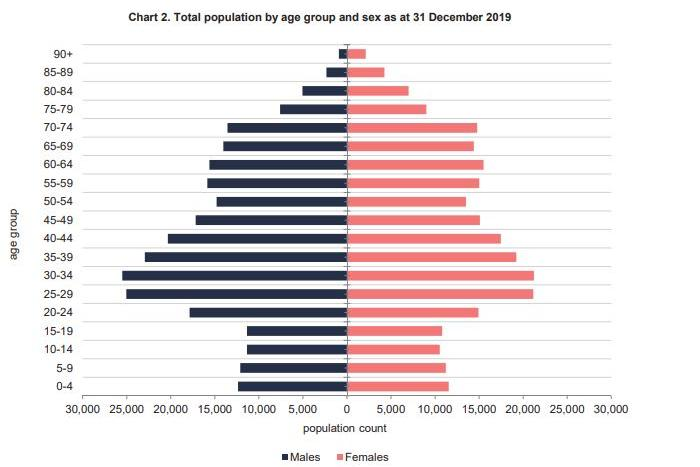 There are more people aged between 30 and 40 than in any other decade. Graphic: National Statistics Office