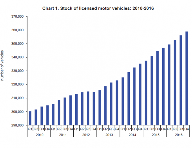 The number of vehicles has shot up by almost 59,000 in seven years.