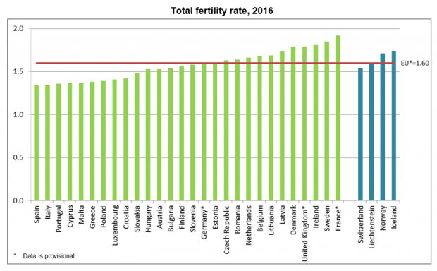 Fertility rate in Malta fourth lowest in EU