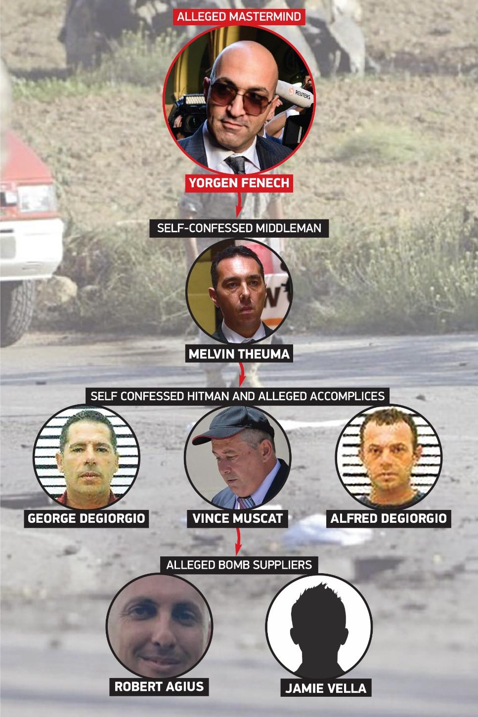 Police have linked six people to the murder of Daphne Caruana Galizia. Graphic: Christian Busuttil/Design Studio