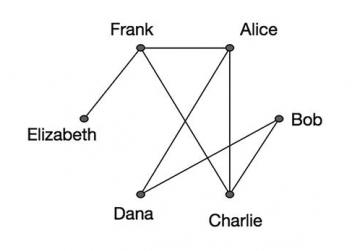 Image 2:A drawing of a graph representing acquaintances. Source: https://brilliant.org/wiki/wiki-collaboration-graph
