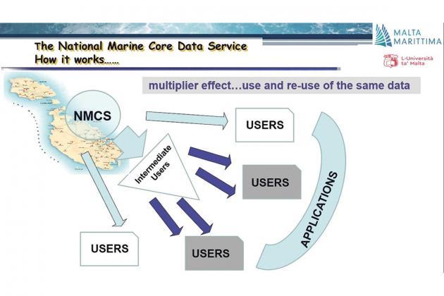 Establishing a national Marine Core Data Service