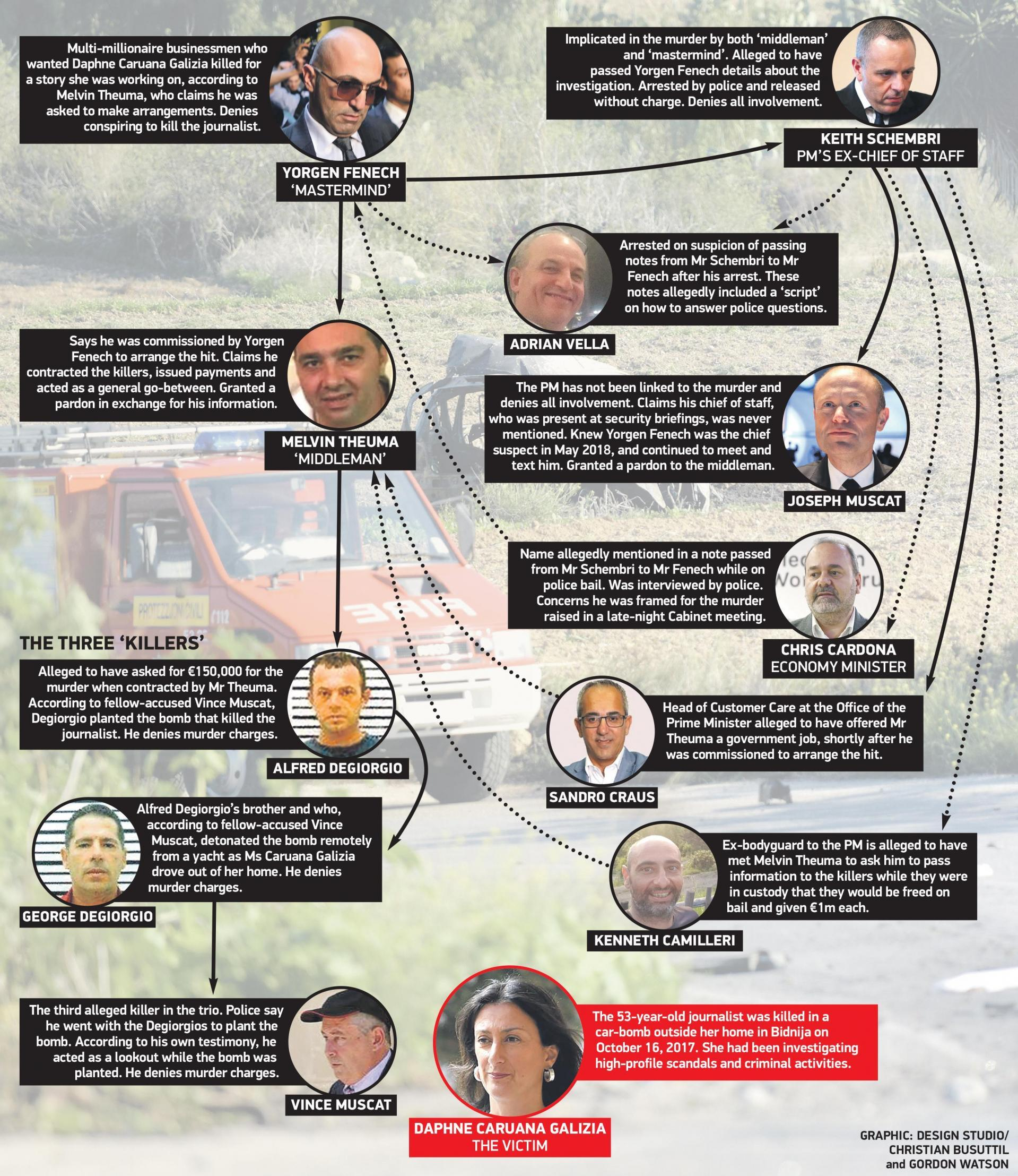 A graphic showing some of the names mentioned in connection with the murder of Daphne Caruana Galizia.