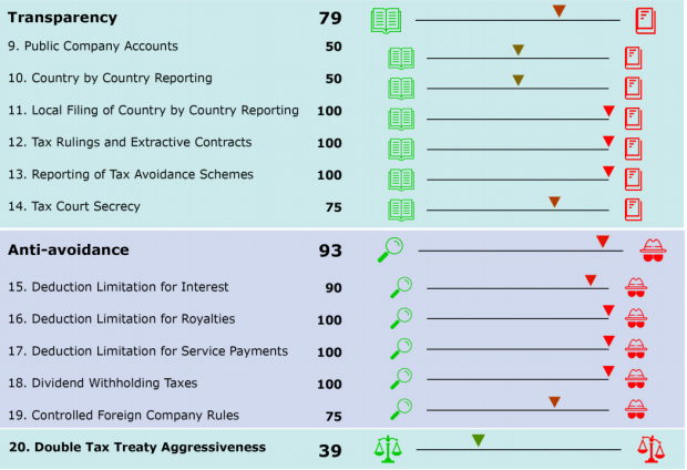 Malta's country report from the Corporate Tax Haven Index drawn up by Tax Justice Network.