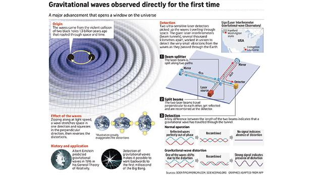 Figure 3: LIGO experiments in the US were the first to detect gravitational waves