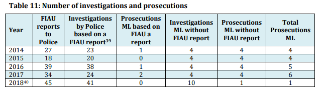 There was only one money laundering prosecution in 2018 (up until November)