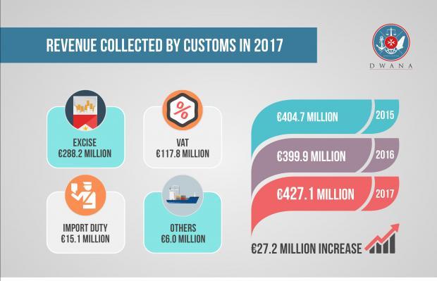 Infographic: Customs Department