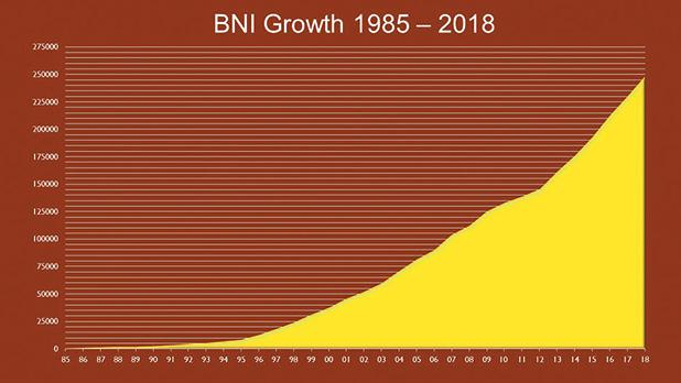 BNI's constant worldwide growth between 1985 and 2018.