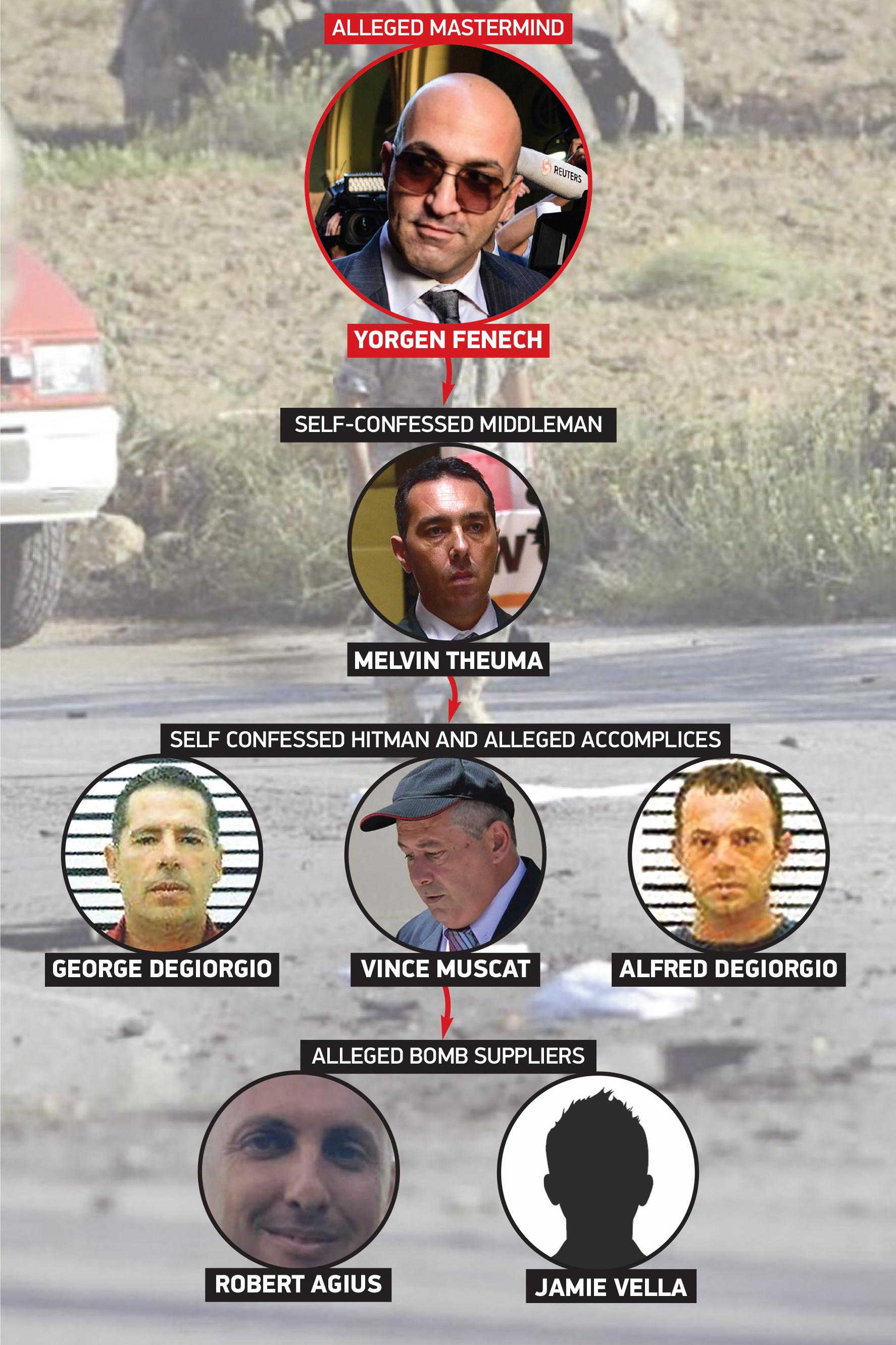The six people police have connected to the murder of Daphne Caruana Galizia. Graphic: Christian Busuttil