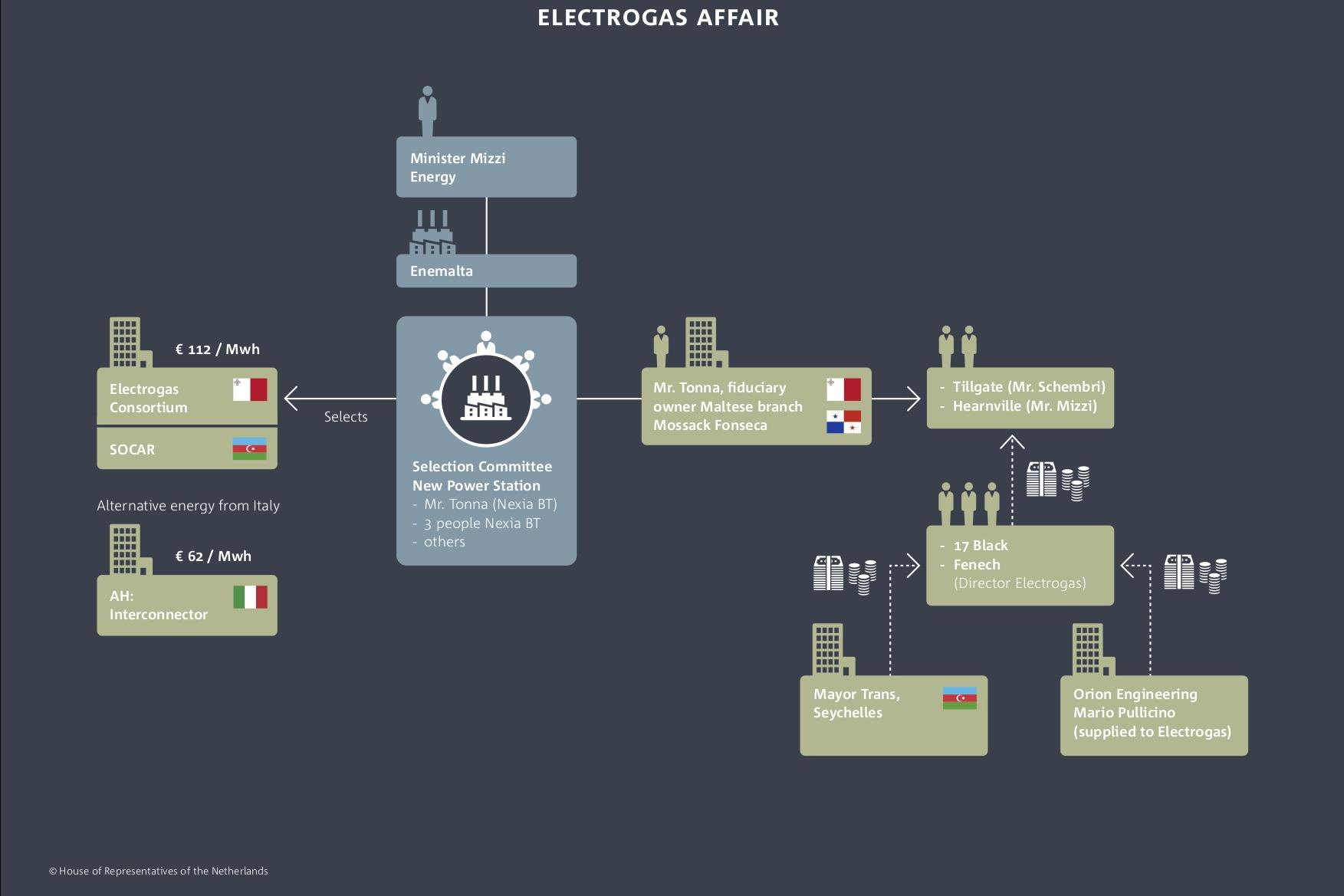 Infographic showing the connections surrounding the Electrogas affair. Picture: House Representatives of the Netherlands.
