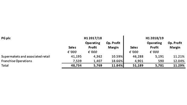 PG maintains strong performance despite closure of Zara Sliema