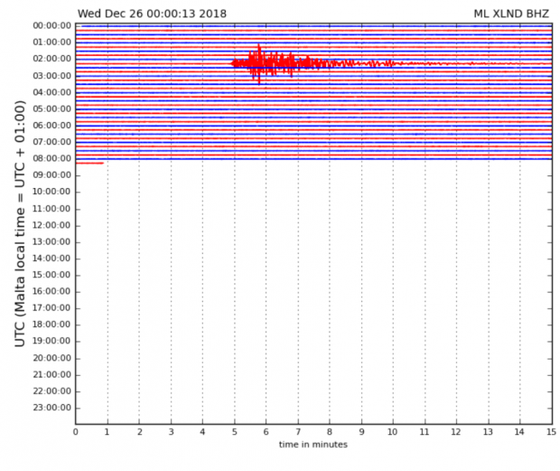 The quake was also registered in Malta.