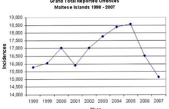 A graph reproduced from Dr Formosa's thesis shows a consistent rise in reported crime from 1998 to 2005.