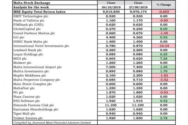 IHI, BOV push MSE Index in the...