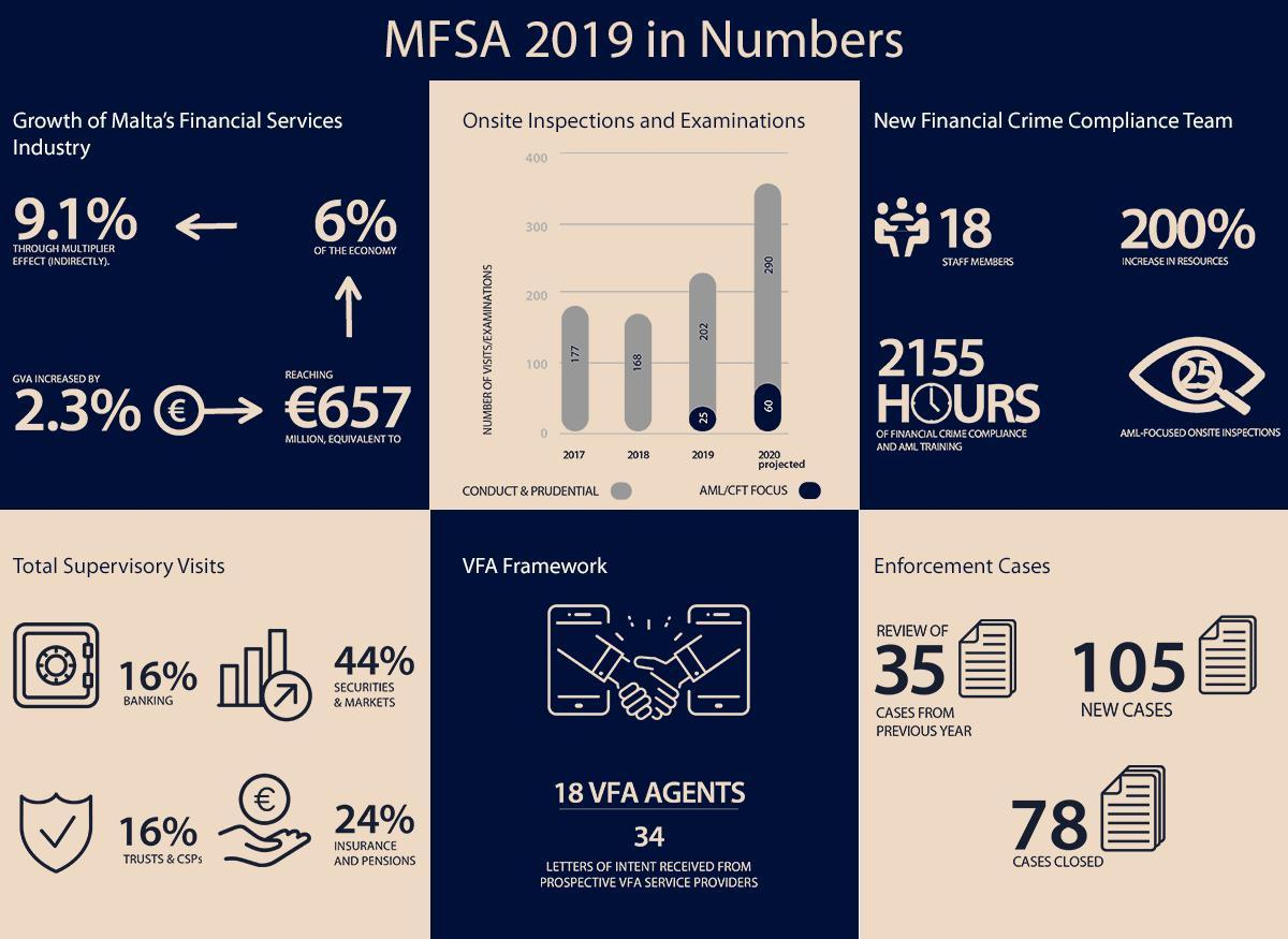 Malta's Financial Services Authority statistics for 2019.