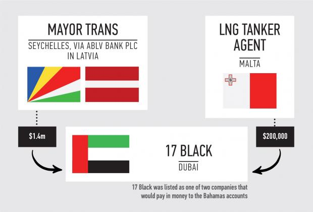 17 Black received two separate payments. Graphic: Design Studio