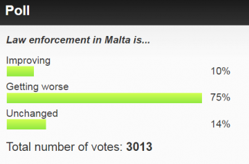 Our online poll shows many believe law enforcement is getting worse.