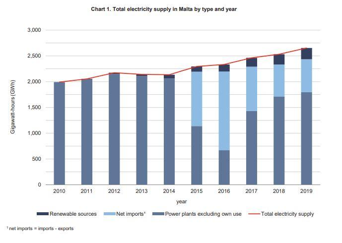 Electricity supply is rising. Image: NSO