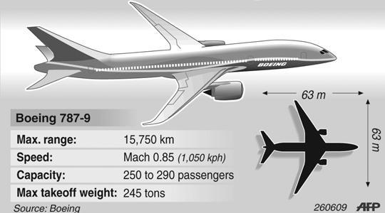 Qantas cancels Dreamliners order