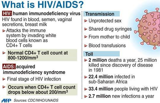 Aids Vaccine 1