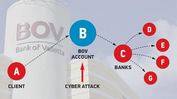 Wednesday's cyber attack did not affect client accounts (A) since it had targeted a BOV general fund (B) into which the transaction had been transferred prior to their transfer to international banks (C-G). Graphic: Design Studio