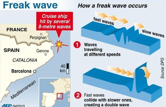 Killer Waves Caused Panic On Cruise Ship - Giant wave hits cruise ship