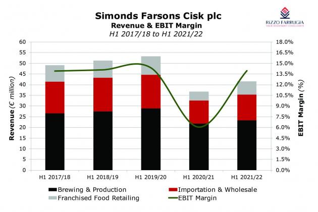 Farsons: signs of post-pandemic recovery