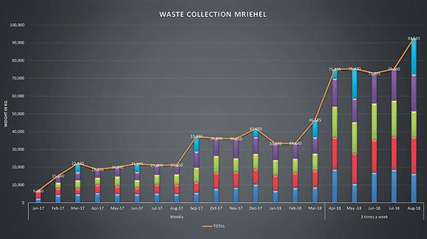 Waste collected grew from 6,680 tonnes in January 2017 to 92,535 tonnes in August 2018. Photos provided by the Central Business District Foundation