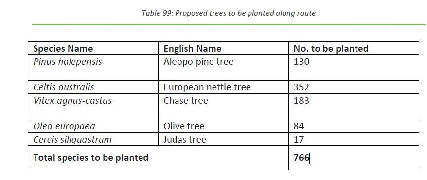 The trees to be planted. Source: Environmental Impact Assessment