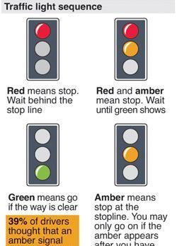 Lovely ... Traffic Light Sequence. Press Association Graphic Design Ideas