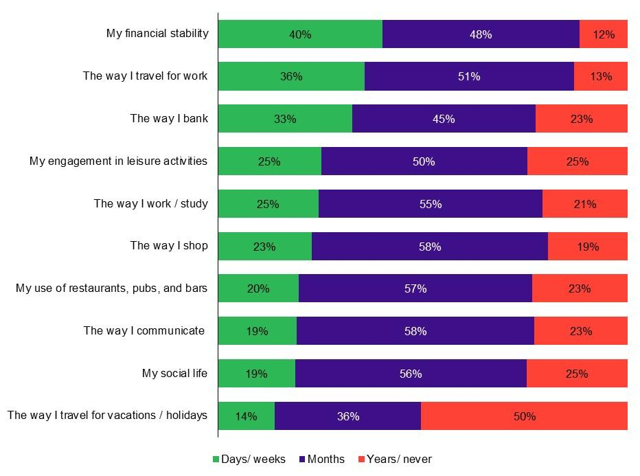 How respondents answered the question: How quickly do you think the following will return to the way they were before COVID-19 once the pandemic is over? Photo: EY Malta