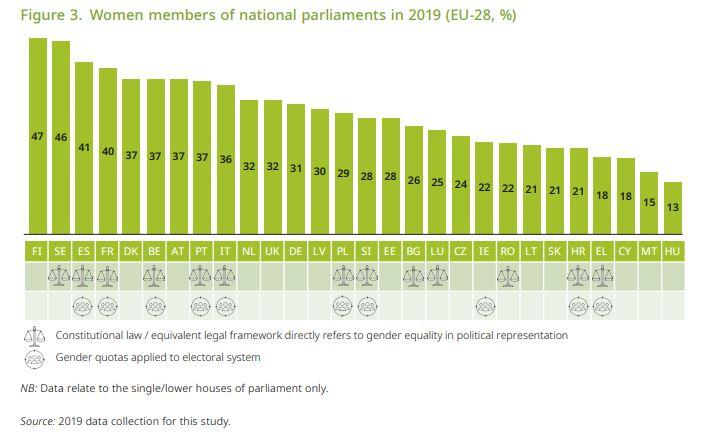 Malta ranks poorly in terms of gender representation in parliament: Screenshot: Gender equality in national parliaments across the EU and the European Parliament, EIGE