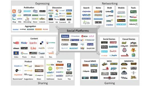 The social media landscape by Fred Cavazza: Social networking in business is about how to use this new set of tools for commercial purposes.
