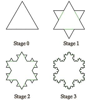 Costruction of the Koch Snowflake. Source: http://www.markedbyteachers.com/international-baccalaureate/maths/investigating-the-koch-snowflake.html