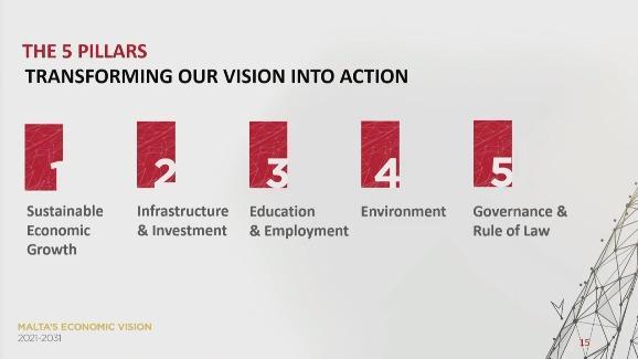 The five pillars in Malta's 10-year economic vision.