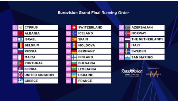 Eurovision Grand Final Running order