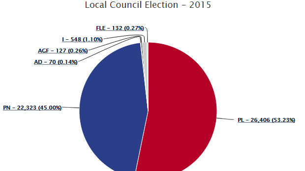 See full results at http://electoral.gov.mt/elections/LocalCouncils