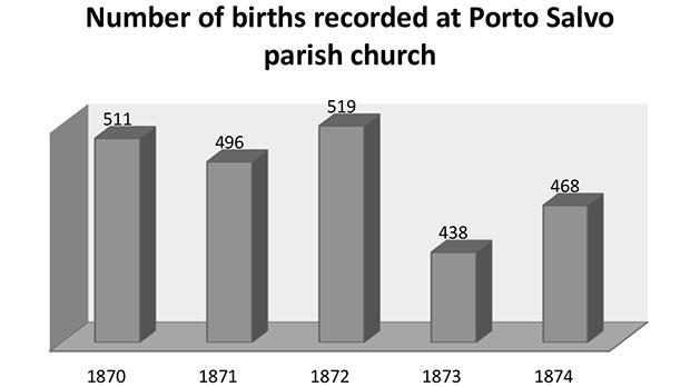 Source: Battesimi di Porto Salvo 1870-1874.