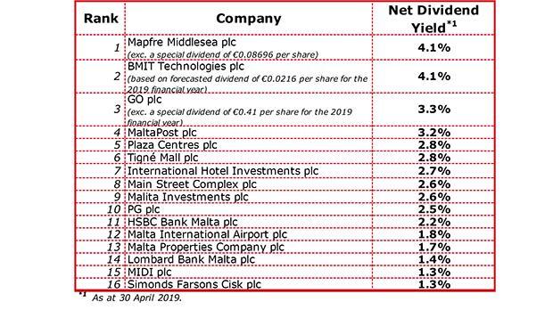 Malta's dividend yielding equities