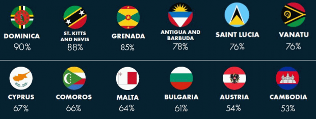 Malta ranked ninth on the index. Image: CBI
