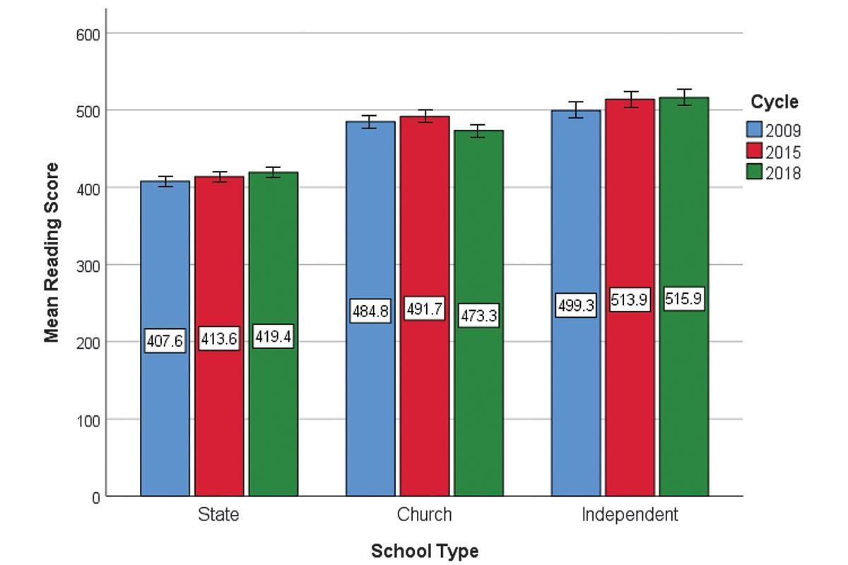 The study found significant differences in the attainment of students based on which type of school they attended.