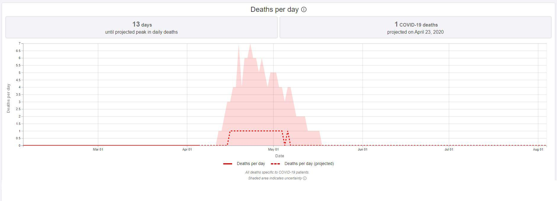 Deaths per day predicted for Malta. The IHME data predicts one daily death during Malta's peak, though there is significant uncertainty baked into those predictions.