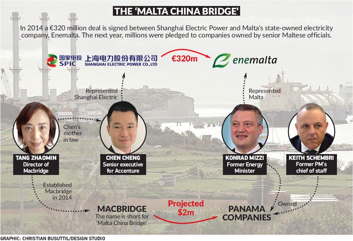 The 'Malta China bridge'