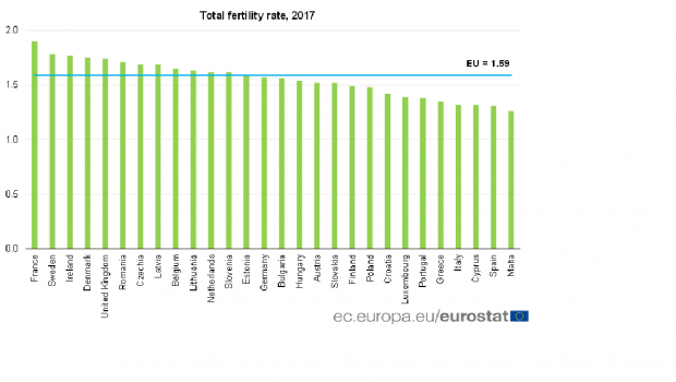 Malta is at the bottom of the list when it comes to having babies.