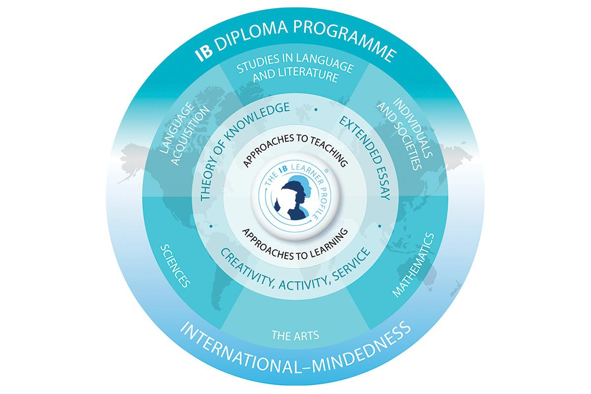 IB diploma subject areas are interlinked through a connecting curriculum that highlights both global and local current affairs.