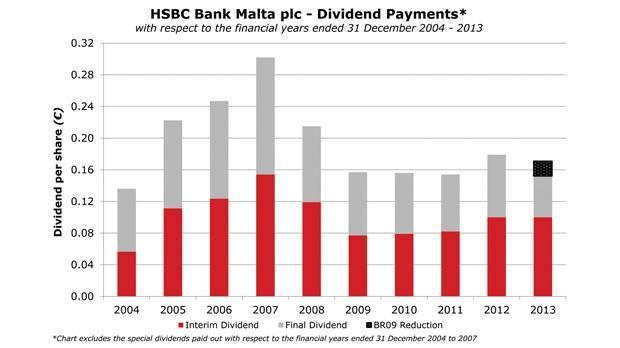 HSBC Malta dividends decline