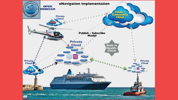 How Marssa's e-navigation system works.