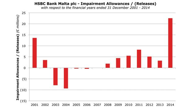 HSBC impairments surge and dividends decrease