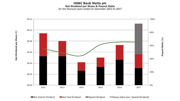 HSBC Malta announces special dividend after nine-year absence