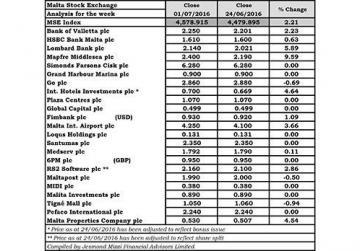MSE registers highest weekly gain in 34 weeks
